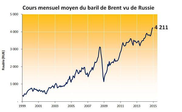 Brent-en-roubles---2014.12.jpg