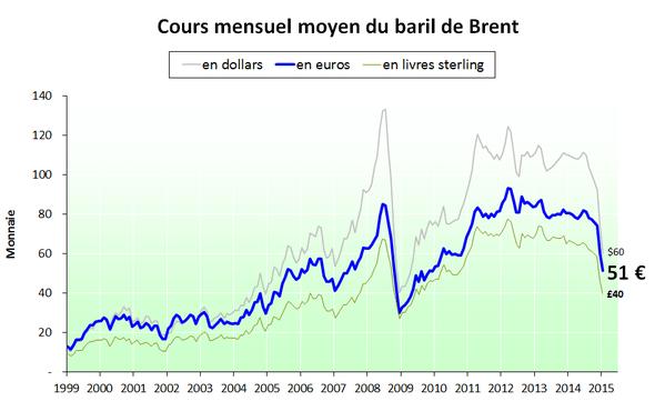 Prix du baril en euro et en dollar - 2015.01