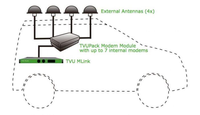 TVU MLink