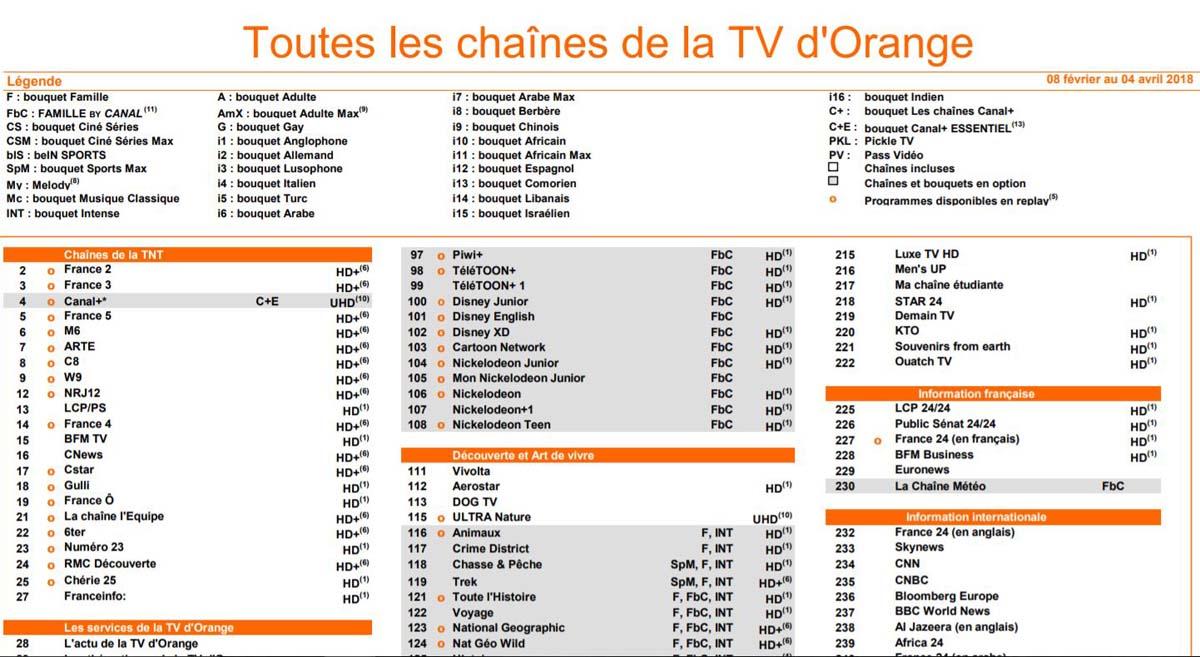 Orange Prpare La Coupure Des Chanes TF1 Sur Les Livebox