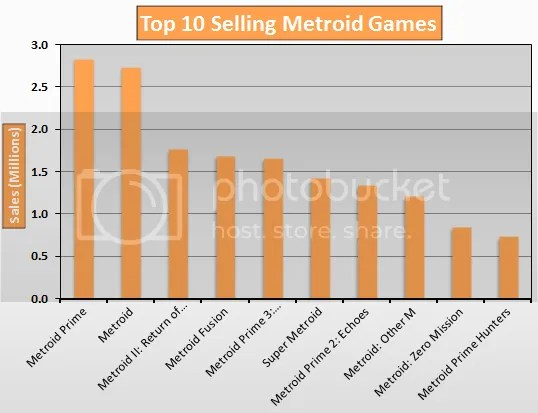 Top 10 Selling Metroid Games