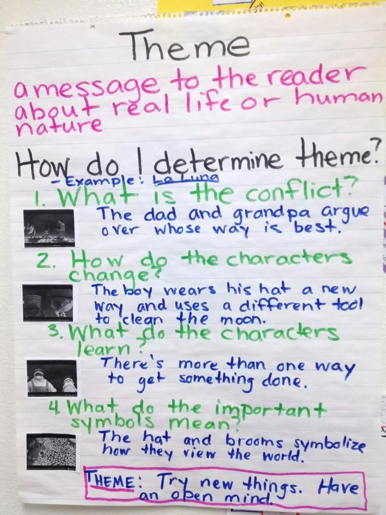 elements of literature that teaching blog finally students wrote a response stating the theme and the meaning of the symbol hats in the short and validating their responses by citing evidence