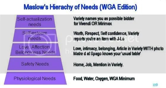 Maslow's Hierarchy of Writer's Needs, click for full size