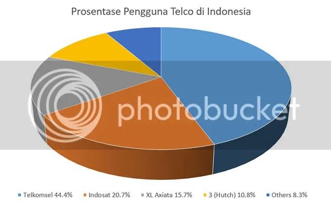 Prosentase Pengguna Telco di Indonesia