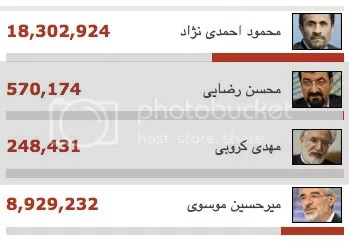 2009 Presidential Election in Iran