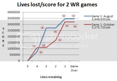 Lives/Score graph for Phil's 2 World Record games