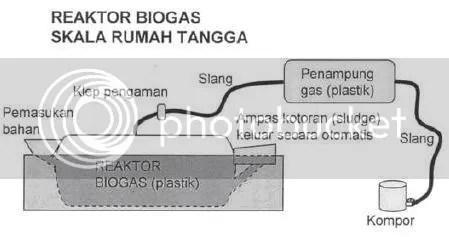 Reaktor Biogas Skala Rumah Tangga Biogas Energi Alternatif