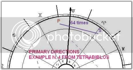 Ptolemys example