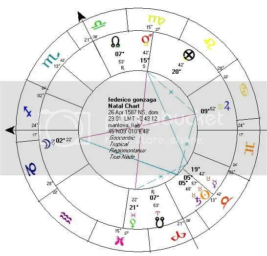 federico gonzagas modern chart