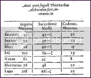 Francesco Giuntini, Speculum Astrologiae, Lungduni 1581