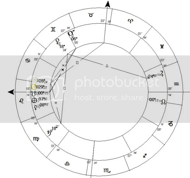 Eclipse for New Delhi, h:6.26 am (Placido houses)