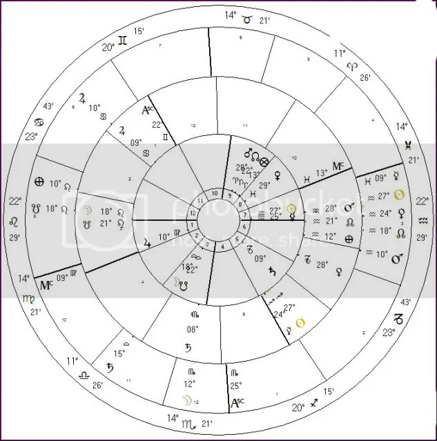 inside the birthchart, the middle wheel is the profection, outside the solar return