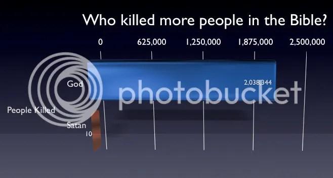 Dios contra Satán ¿Quien mató a más gente en la Biblia?