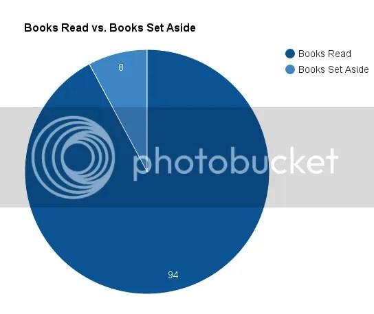 photo booksreadvsbookssetaside_zpsuot0qeko.png