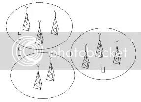 La red queda dividida en zonas, cada cual con sus BTSs