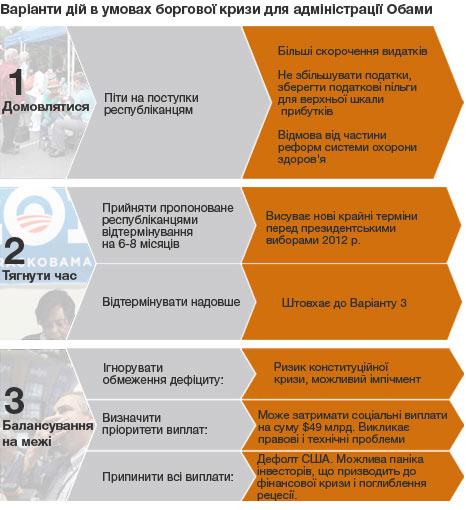 СМИ: Чего ждать Украине в случае дефолта в США 1