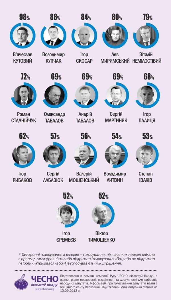 Інфографіка 3. Провладні депутати