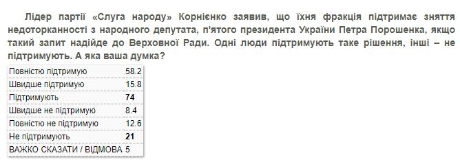 Більш ніж дві третини українців підтримують зняття недоторканності з Порошенка