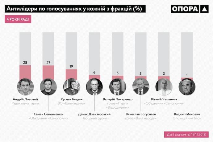 ОПОРА: 40 нардепів за 4 роки прогуляли понад 90% голосувань