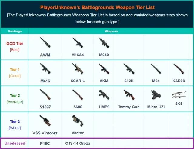 Best Weapon List