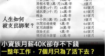 小資族月薪40K卻存不下錢?原來工作一整年,其中 7個月只為了活下去