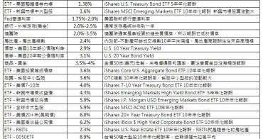 一張表看懂各種投資商品報酬率(定存、債券、股票、房地產、儲蓄險)