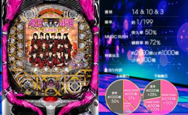 [日本趣聞]紅透半邊天的AKB48推出柏青哥機台,8/27全面上市!