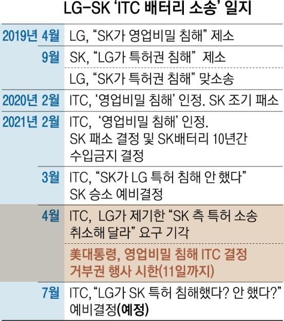 [서울신문] LG · SK의 '배터리 싸움', 다시 꾸짖다 비덴 거부권 유역
