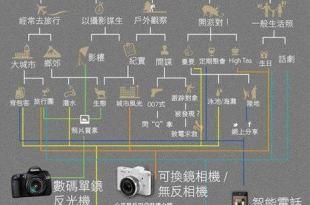【學攝影QA04】想拍照片就一定要單眼相機DSLR嗎?-攝影教學系列