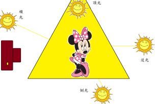 【快速了解拍攝生活之中環境光的採用】順光 逆光 側光 頂光