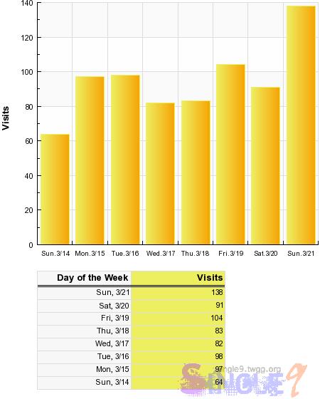 Sitemeter統計