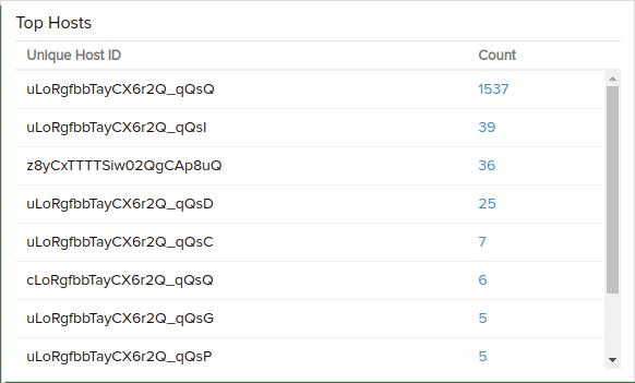 Identifique os principais hosts
