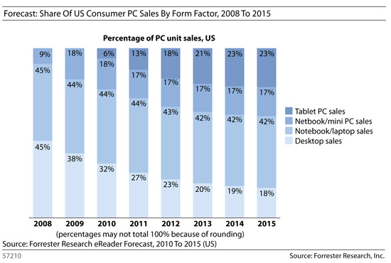Forecast: Share of US Consumer PC Sales By Form Factor, 2008 to 2015.