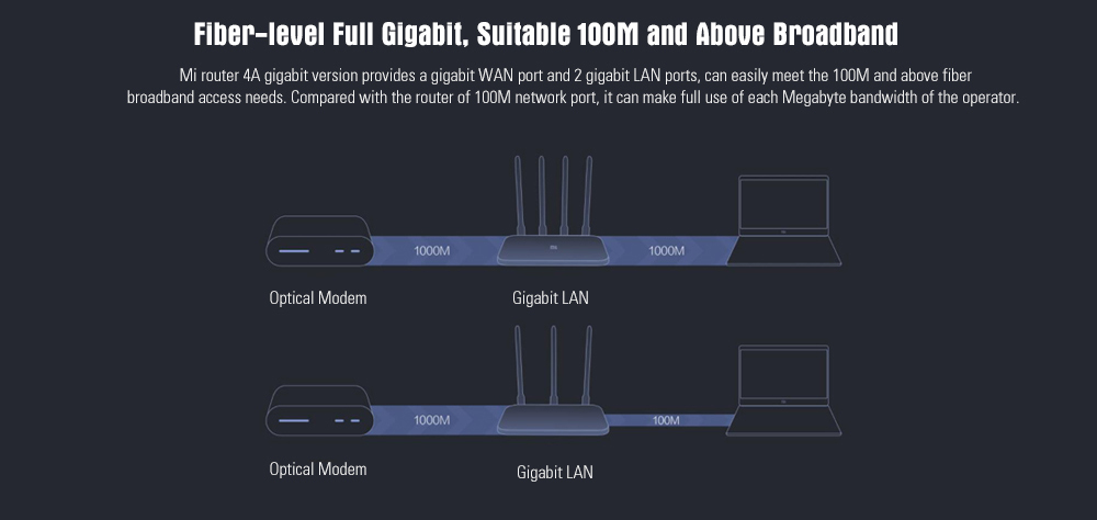 Xiaomi Mi 4A Wireless Router Gigabit Edition 2.4GHz + 5GHz WiFi High Gain 4 Antenna Support IPv6 25