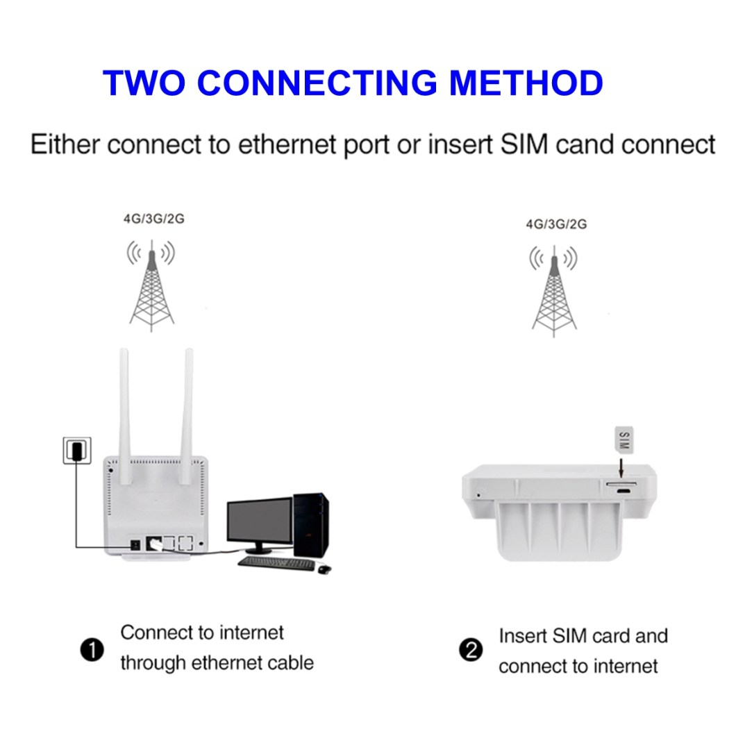 2.4G 4G LTE Wifi Router CPE Router Support for 20 Users with SIM Card Slot Wirelss Wired Router 25
