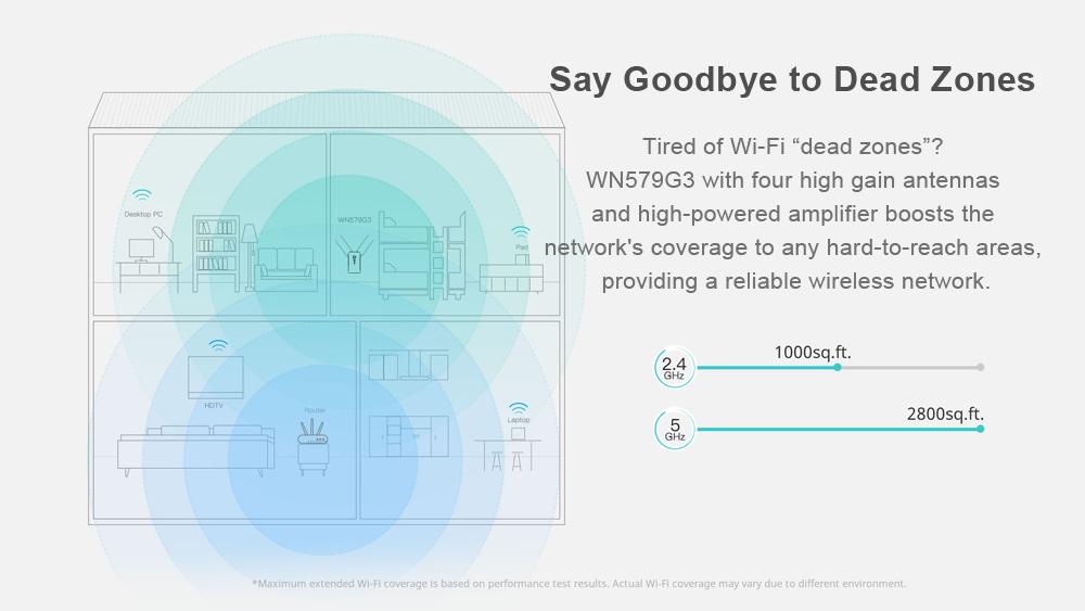 Wavlink WN579G3 1200Mbps 2.4/5GHz Dual Band Gigabit WiFi Range Extender Wireless WiFi Repeater 31