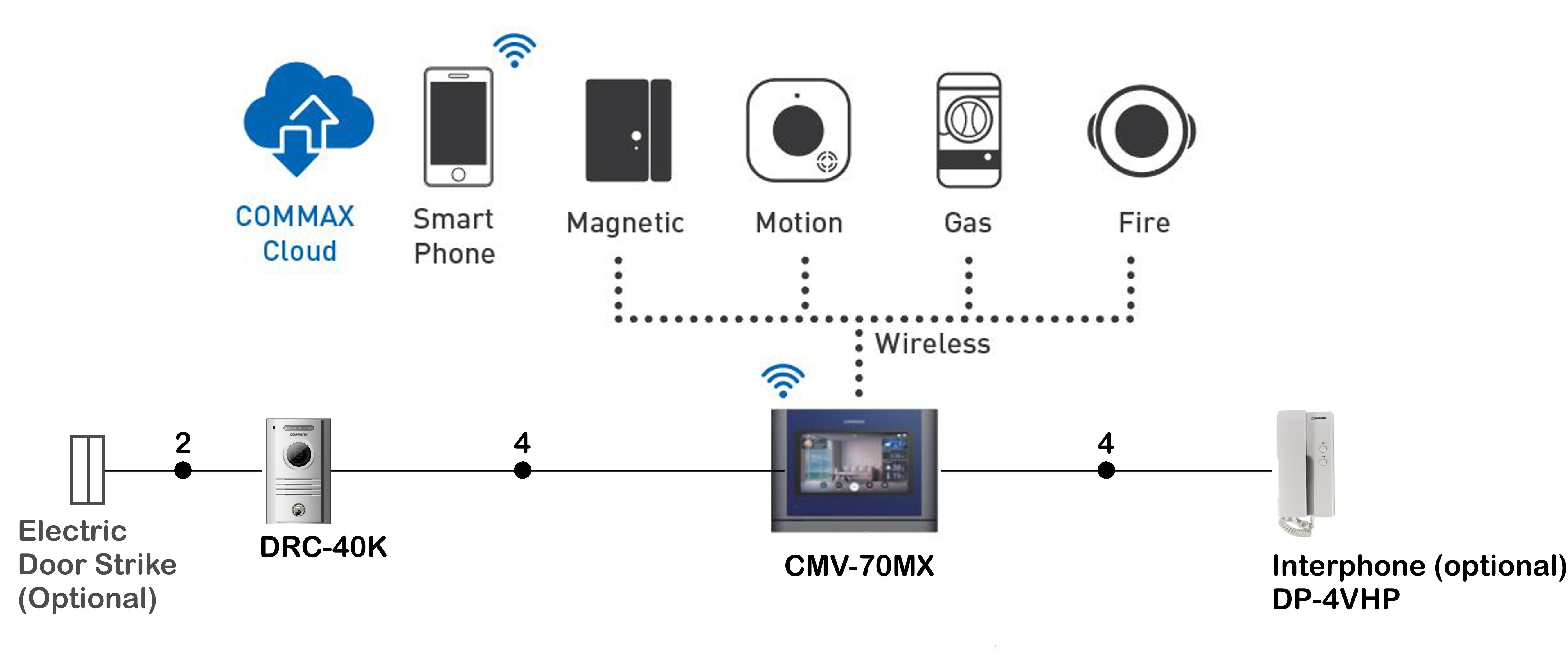 Commax Smart Video Door Intercom Cmv 70mx Drc 40k
