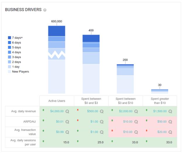 google_play_analytics_business_drivers