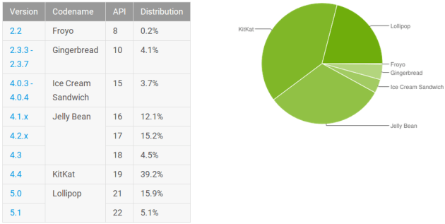 android_platform_distribution_september_2015