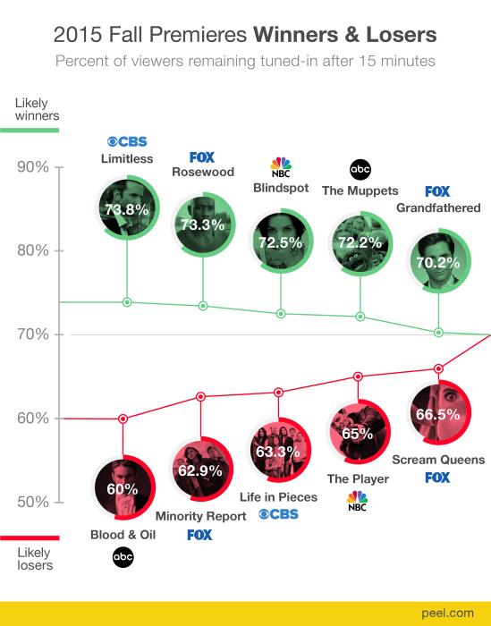 peel_2015_winners_losers_data