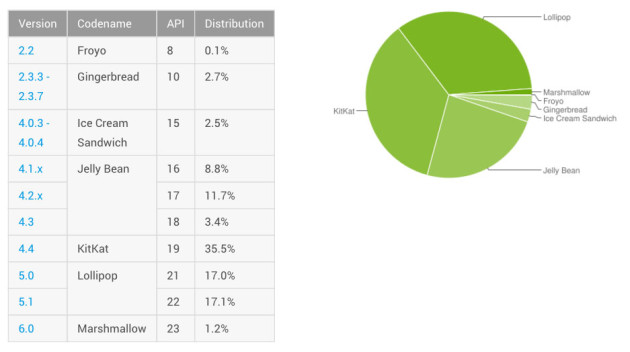 android-distribution-february-2016