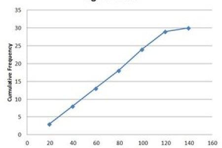 Histogram poligon dan ogive best desmos graphing desmos graphing penyajian data statistik dalam bentuk tabel diagram batang garis diagram batang vertikal statistika membuat grafik histogram dan poligon menggunakan ms ccuart Gallery