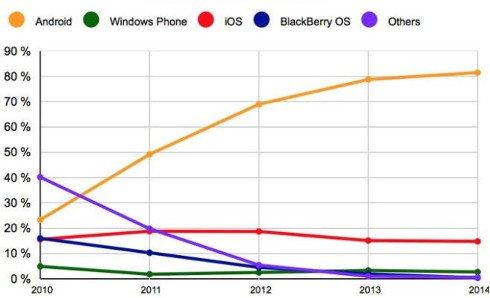 iOS y Android tienen una cuota combinada del 96%