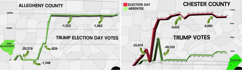 Pennsylvania Trump votes
