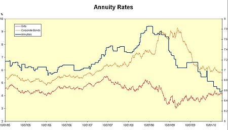 Annuity rates graph