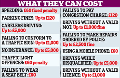 How much driving fines cost