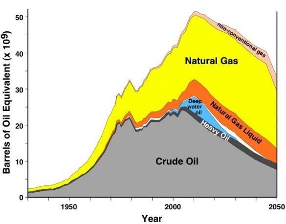 ціна на нафту у 2050