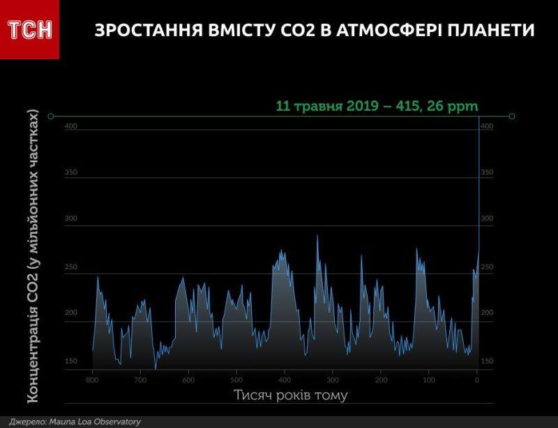 забруднене повітря інфографіка