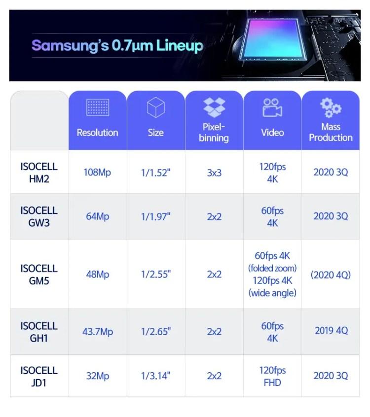 caratteristiche Samsung ISOCELL HM2, GW3, GM5 e JD1
