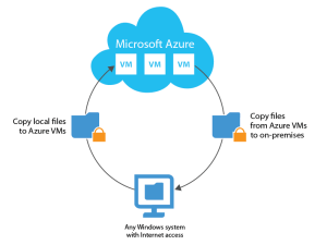 File copy for Azure VMs – Veeam FastSCP for Azure